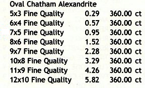 retail pricing for synthetic alexandrite